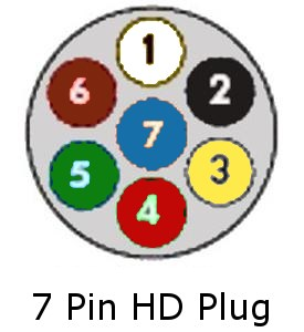 wiring diagram for 7 pin plug uk wiring diagram and schematic design 7 trailer wiring diagram nilza