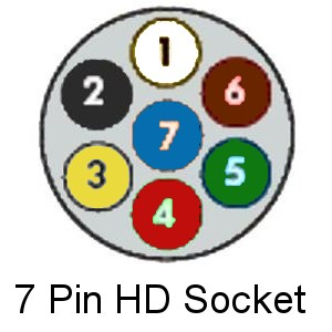 Wiring Diagram 7 Pin Car Socket | Wiring Schematic Diagram on 7 pin round wiring-diagram, trailer plug diagram, site web page for diagram, 7 pronge trailer connector diagram, 7 pin plug diagram, 8 pin din connector diagram, 7 pin tow wiring, site map diagram, 7 pin trailer connector color codes, tractor-trailer truck diagram, 7 pin rv connector diagram, 7 wire connector wiring diagram, usb wire color diagram, 7 pin trailer wiring, 7-way trailer light diagram, graphic connection diagram, 5 pin trailer lights diagram, 7 pin trailer diagram, site plan diagram,