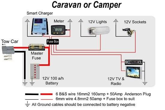 Rv Battery Wiring Harness - Wiring Diagram K8 on