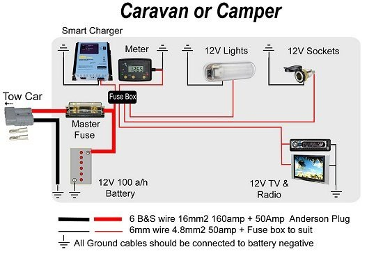 Caravan wiring diagram with solar