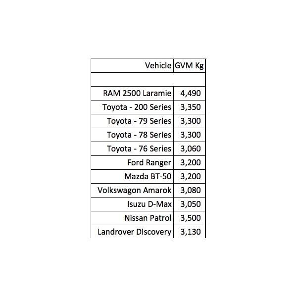 GVM - Various