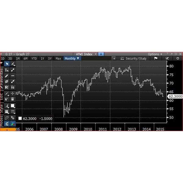 Australian dollar - Trade Weighted Index