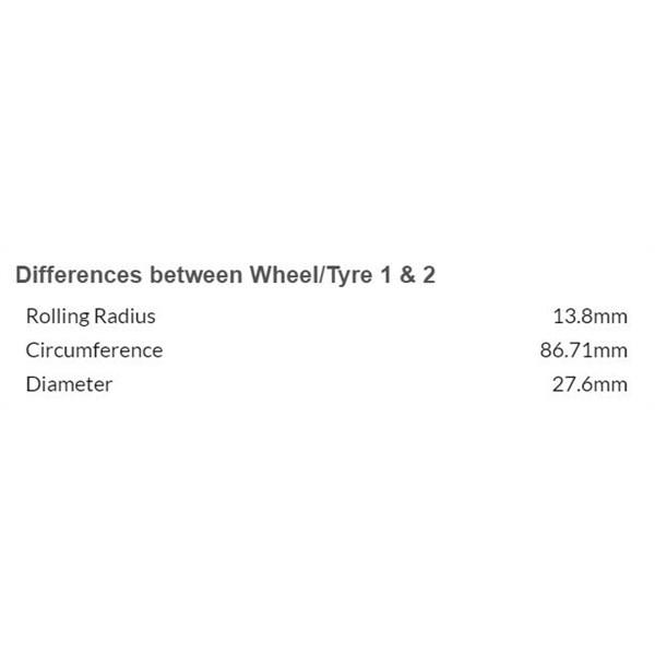 EO Tyre Comparison