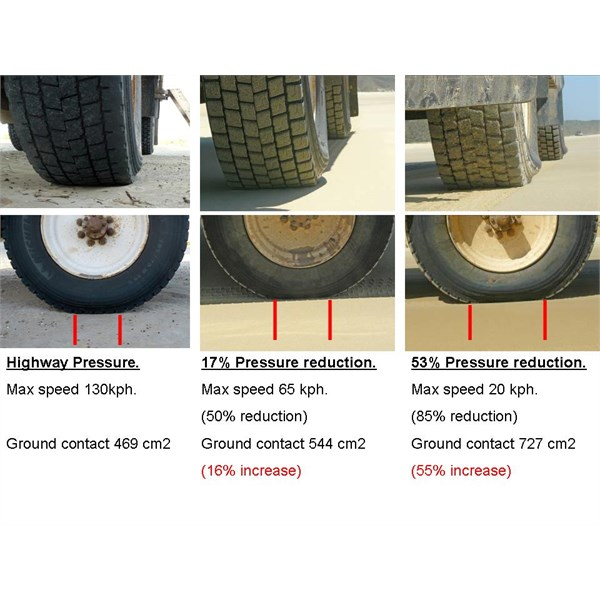 Tyre pressure reductions & speed relationships.