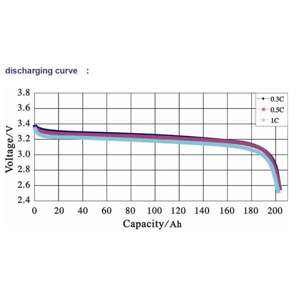 CALB discharge curve