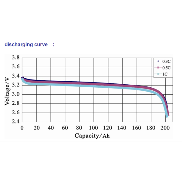 Single cell discharge curve