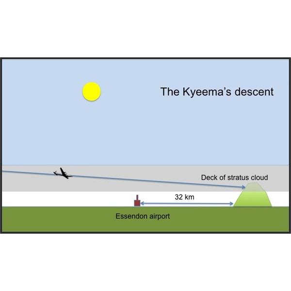 The Kyeema overshot Essendon Airport