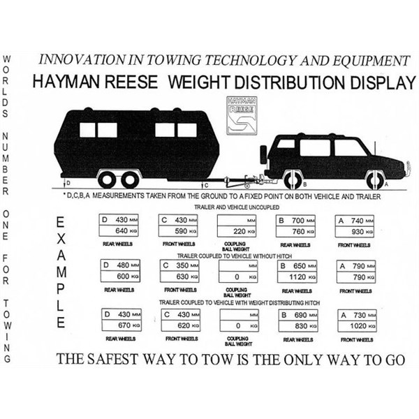 Hayman Reese WDH demonstration.