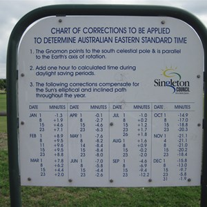 Sundial corrections table